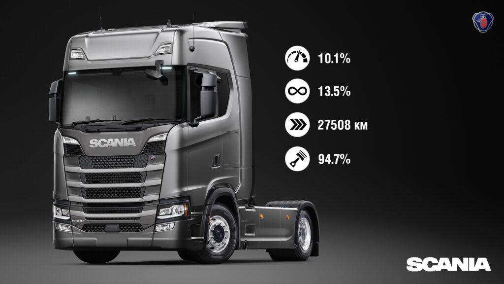 Система мониторинга автомобилей Scania